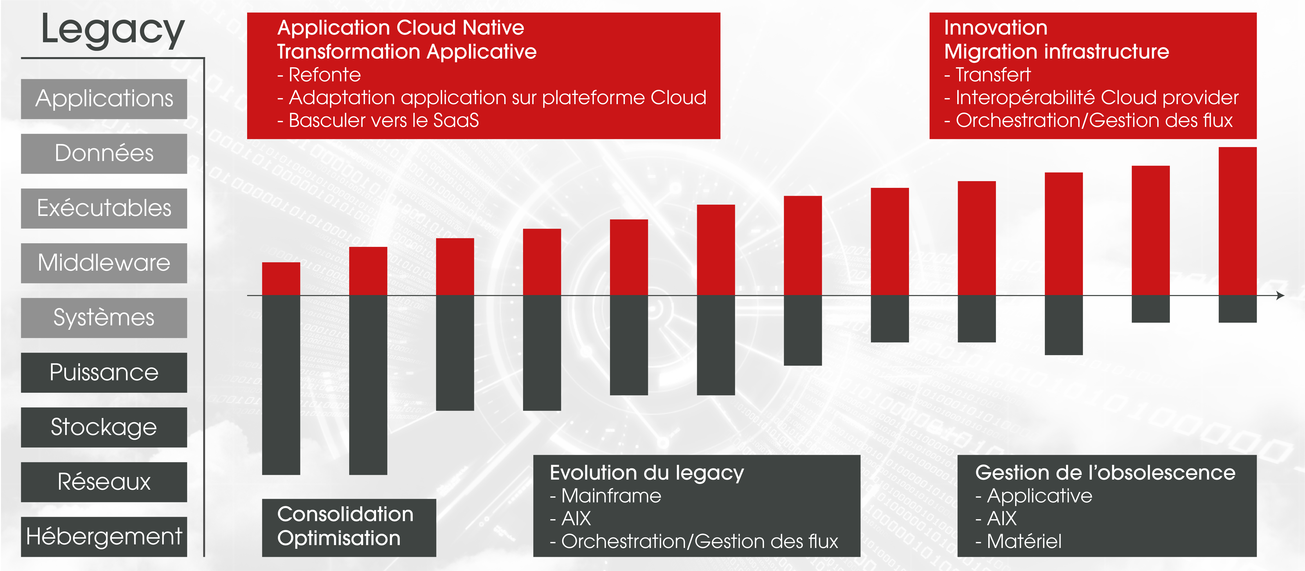 CloudOPS Legacy to Cloud public big bang