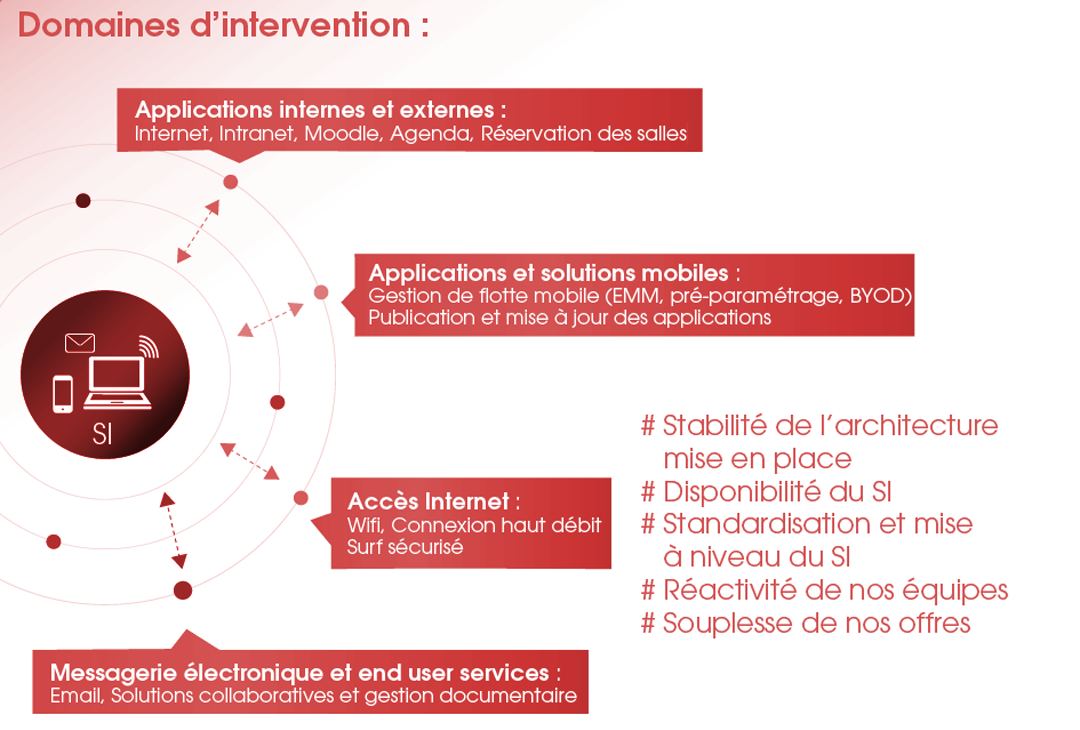 ITS Integra SysOps Intervention sur site