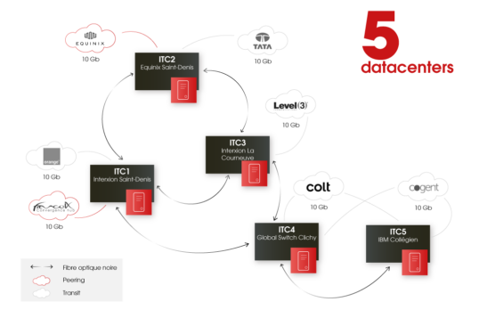 Hebergement - ITS Integra