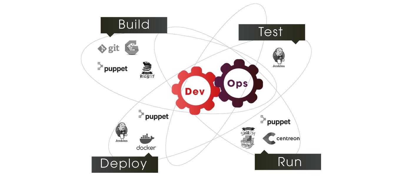 Devops Cycle Agile PaaS Kubernet Pupper Git Jenkins Docker